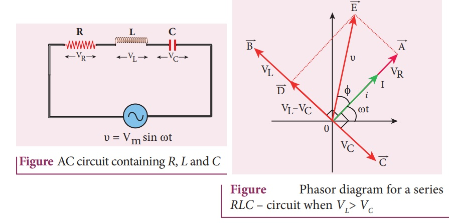 AC circuit containing a resistor, an inductor and a ...