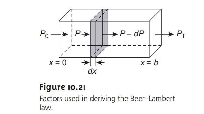 Absorbance and Concentration: Beer's Law