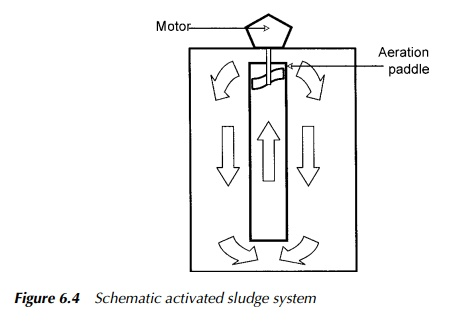 Activated Sludge Systems