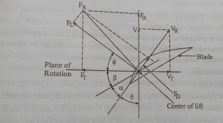 Analysis of Aerodynamic Forces Acting on the Blade