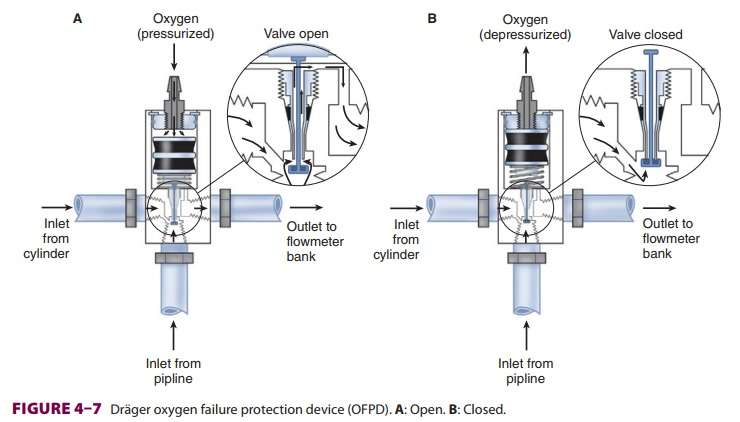 Anesthesia Flow Control Circuits