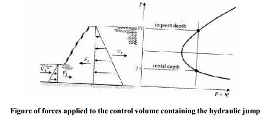 Application of the Momentum equation for Rapidly Varied Flow