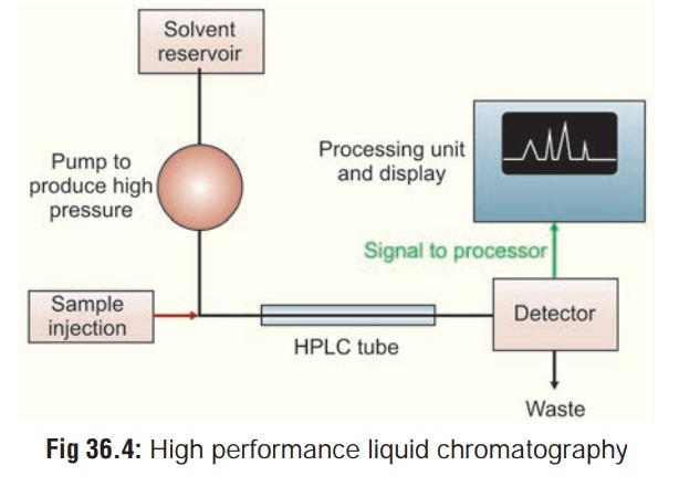 Applications of High Performance Liquid Chromatography (HPLC)