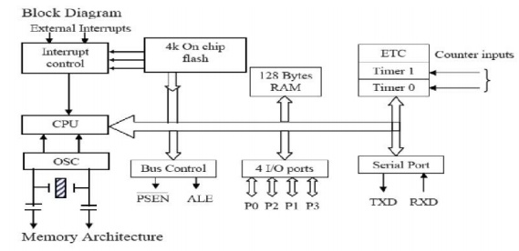 Architecture of 8051 study material lecturing notes for Architecture 8051 microcontroller
