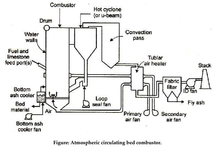 Atmospheric Fluidized Bed Combustion (AFBC)