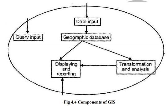 Basic Components of Geographic Information System(GIS)