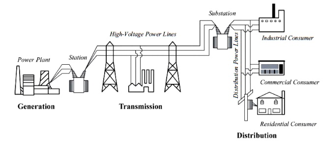 basic electric power and structure of power system