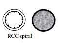 Behavior of Tied and Spiral Columns