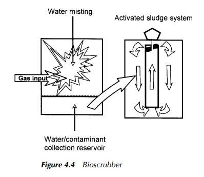 Bioscrubbers - Practical Applications to Pollution Control