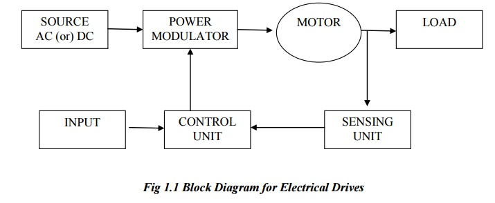 Block Diagram Of An Electrical Drives