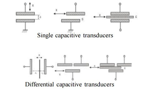 Capacitive Transducers and its Application