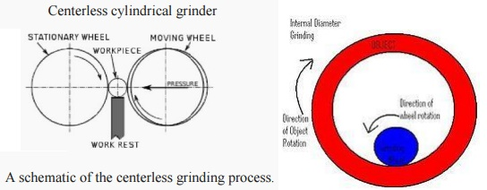 Centerless grinding and Internal Grinding