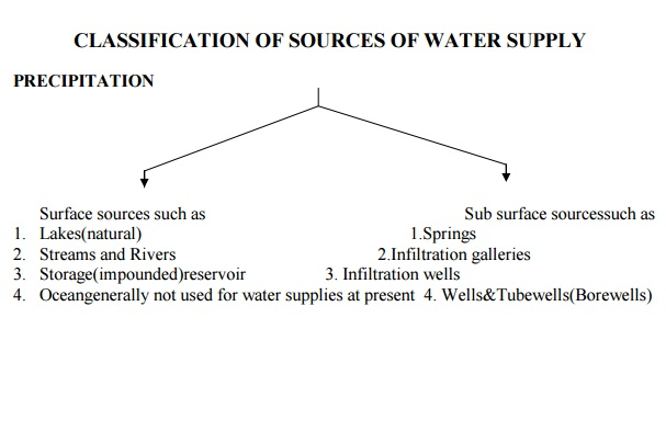 Classification of sources of water supply