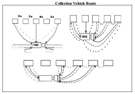 Collection Operation of Solid Waste