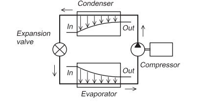Construction and function of a heat pump