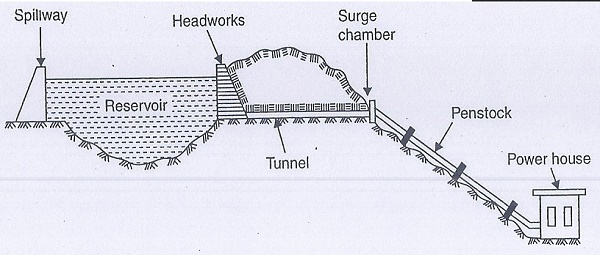 Construction and working principle of pumped storage plants