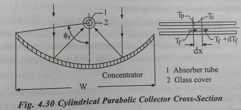 Cylindrical Parabolic Concentrating Collector