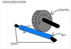Cylindrical grinding