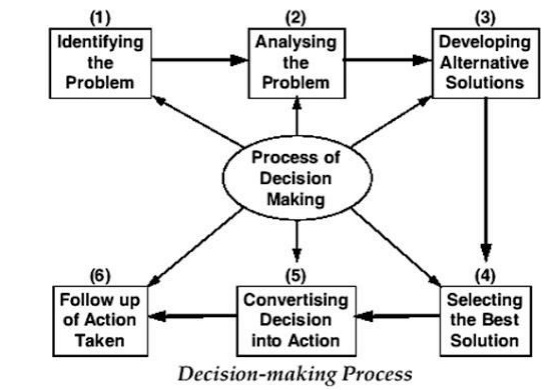 administrative problems involved in decision making Decision making, identifying the problem, is the most important step according to these authors, providing a good definition of the problem affects the quality of the decision.