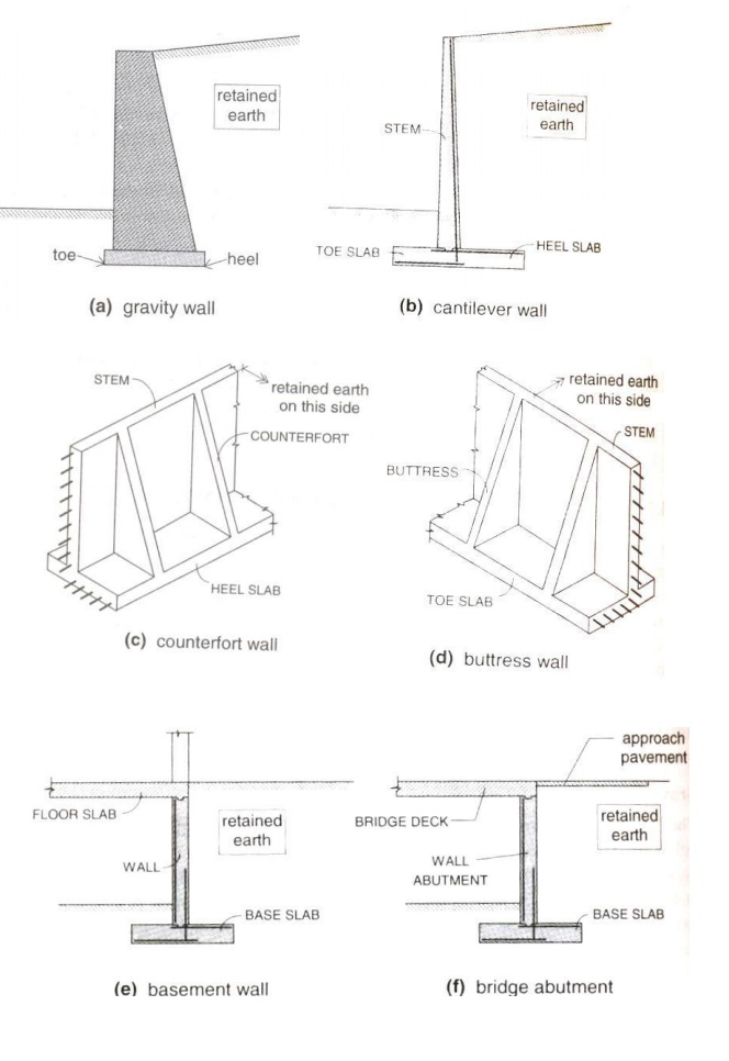 Design Of Retaining Walls - Study Material Lecturing Notes
