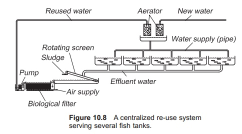 Design of a re-use system in Aquaculture