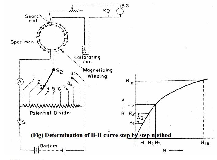 Determination of B-H curve and Hysteresis Loop