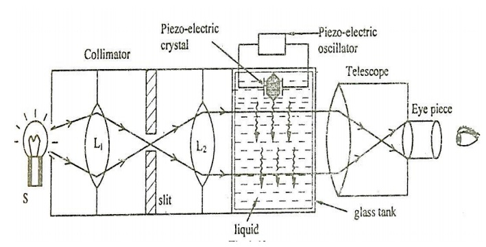 Determination of Ultrasonic Velocity in Liquid(Acoustical Grating Method): Principle, Construction and working