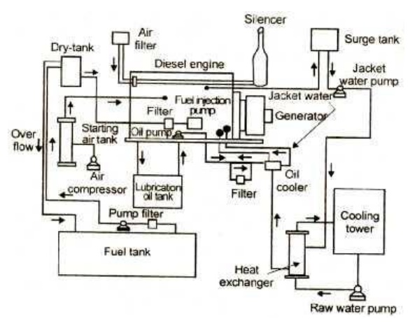 Diesel Engine Power Plant Systems