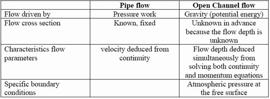 Differences between Pipe Flow and Open Channel Flow
