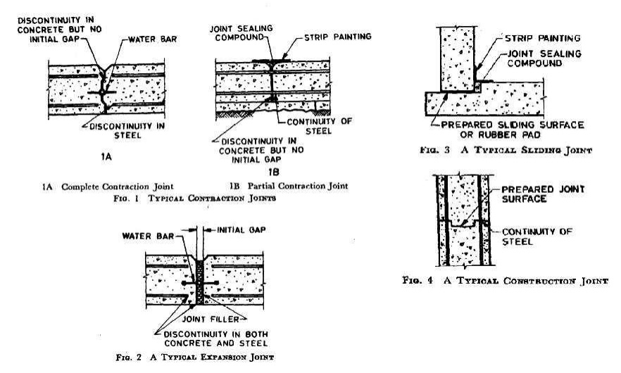 Different types of joints used between the slab of prestressed concrete tank