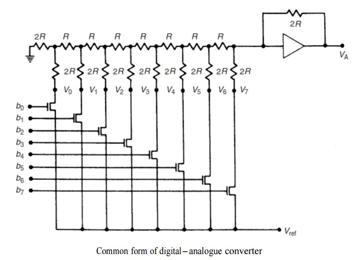 Digital-To-Analogue (D/A) Conversion