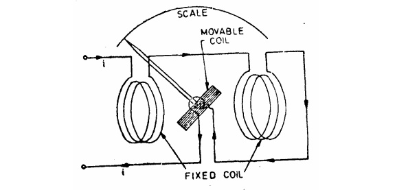 Electrodynamometer (Eelectrodynamic) Type Instruments: Operating Principle, Control, Torque Equation,  Errors, Advantages and Disadvantages
