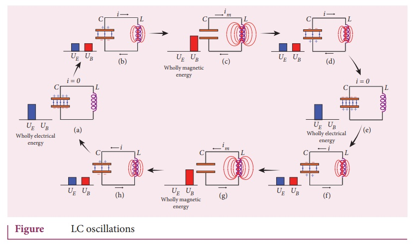 Energy conversion during LC oscillations