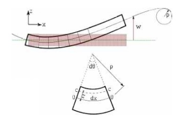 Evaluation of beam deflection and slope