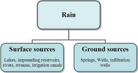 Flowchart of the sources of clean drinking water