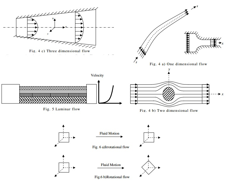 Fluid Kinematics And Dynamics: Classification of Flows