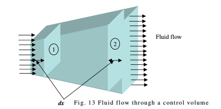 Fluid Kinematics And Dynamics: Continuity Equation