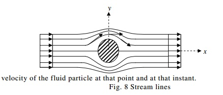 Fluid Kinematics And Dynamics: Stream Lines