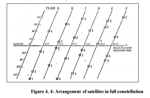 GPS Surveying: Space Segment