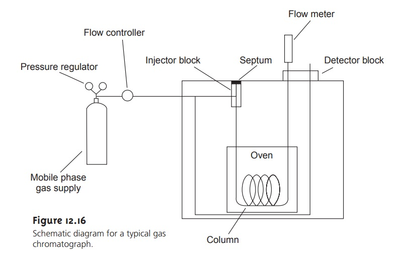 Gas Chromatography: Mobile Phase on
