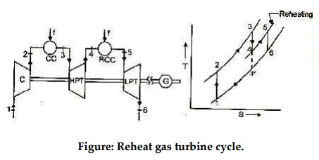 Gas turbine cycle with reheater