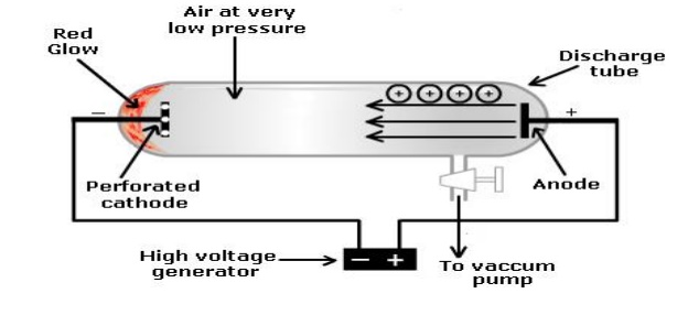 Gaseous discharge lamps