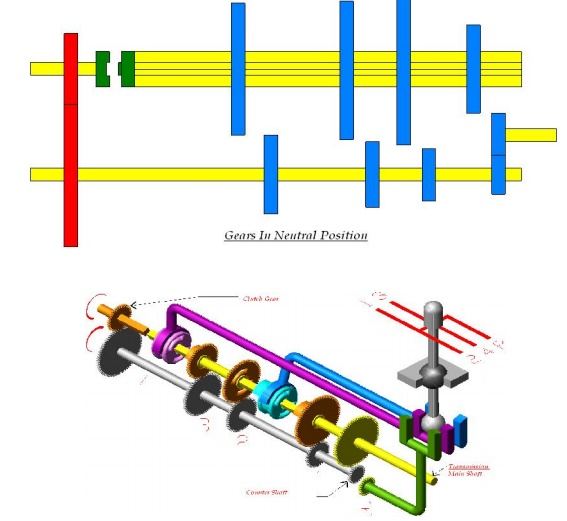Gear Box: Principle of Gearing and Types of Gear Boxes