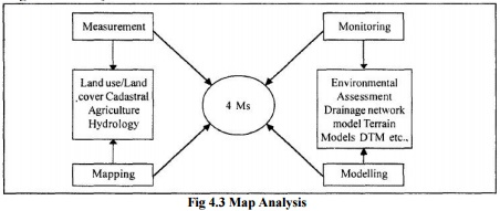 Geographic Information System: Map Analysis