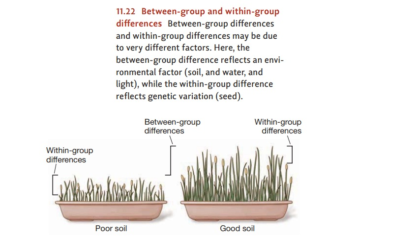 Group Differences in IQ: Between - Group and Within – Group Differences