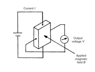 Hall-effect transducers
