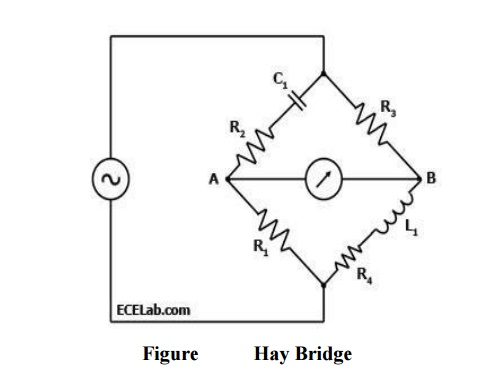 Hay Bridge: Definition, Circuit Diagram, Explanation, Advantages and Disadvantages