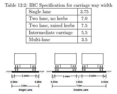 Highway Planning: Width of carriage way