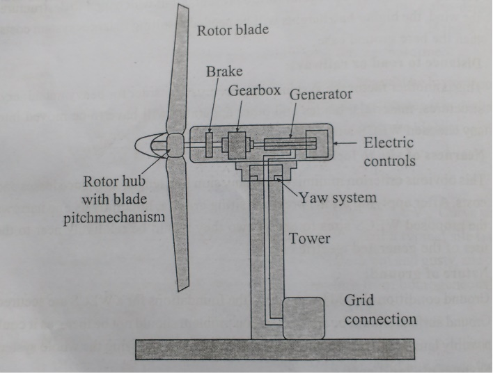 Horizontal Axis Wind Turbines (HAWT): Schematic Structure, Advantage, Disadvantages