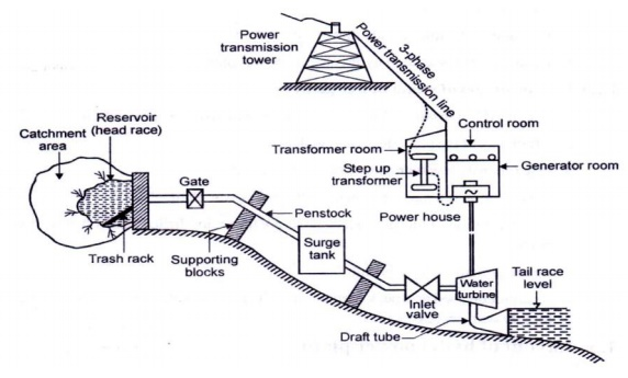 Hydel Power Plants | Hydel Power Plant Diagram |  | BrainKart